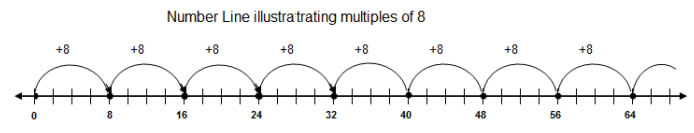 Multiples Number Line