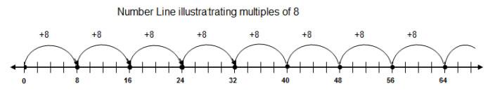 Multiples Number Line