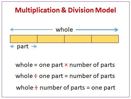 Multiplication and Division Word Problems (examples, solutions, diagrams,  videos)Online Math Learning
