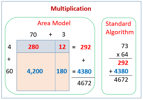 Multiplication Area Model, Partial Products