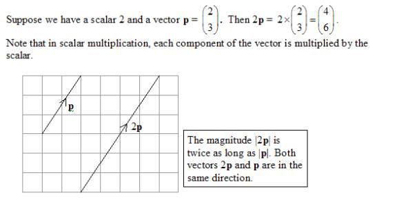 Diagram of scalar multiplication of a vector, positive scalar