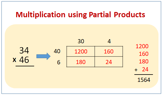 Multiply Partial Products