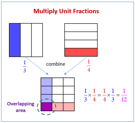 Multiply Unit Fractions Area Model