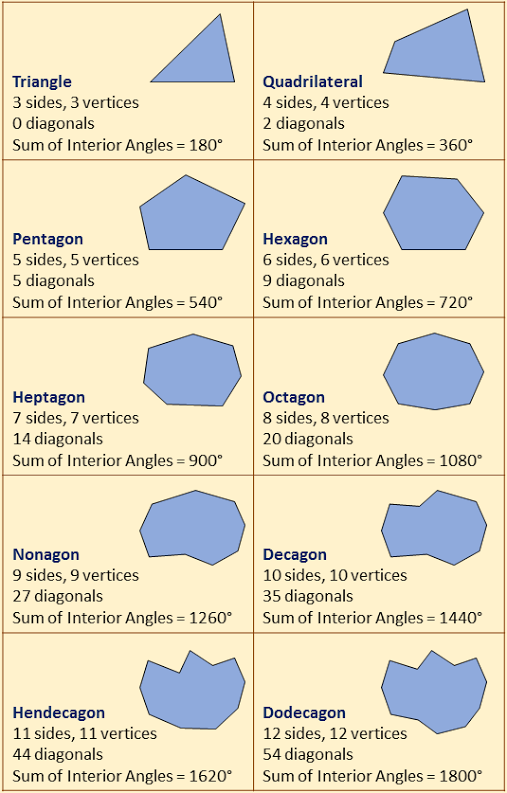Polygons: Examples (worked solutions, videos, worksheets)