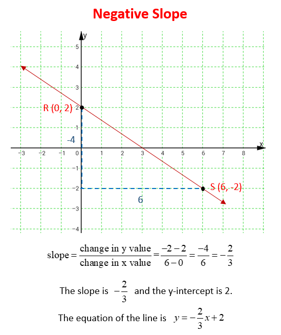 how to write coordinates in a graph