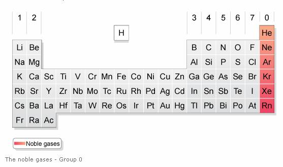 group 0 noble gases