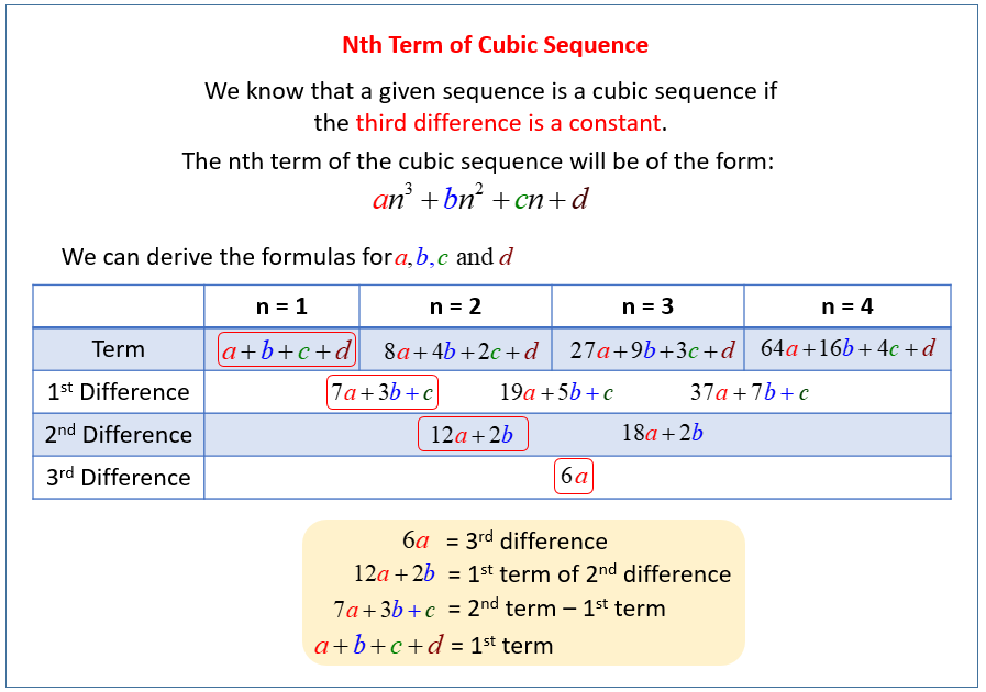 Nth Term of Cubic Sequence