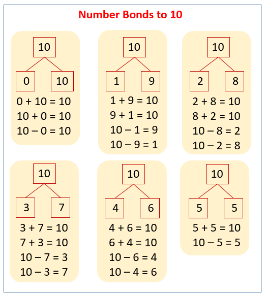 Number Bonds To 10 (solutions, Examples, Songs, Videos, Worksheets, Games,  Activities)