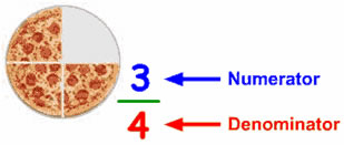 fractions parts of a whole fractions are equal size parts of a whole ...