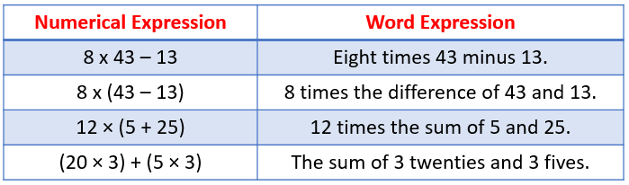 Numerical and Word Expressions