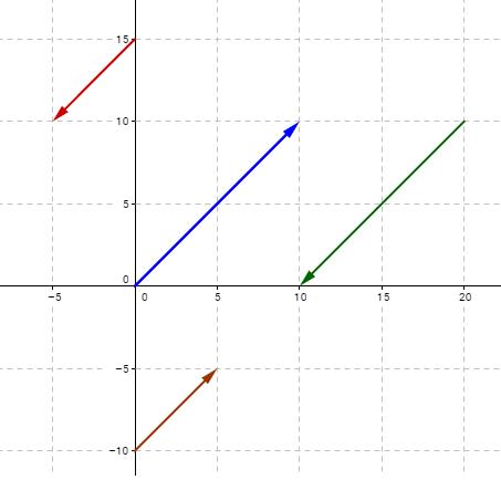 parallel vectors example
