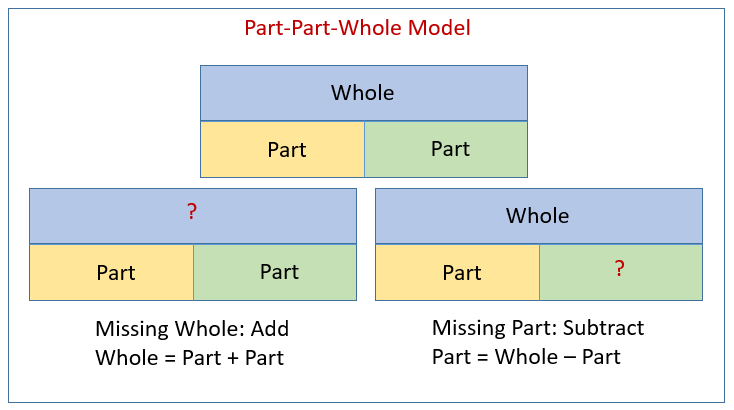 Part Part Whole Word Problems Video Lessons Examples And Solutions