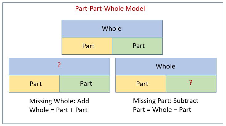 Part Part Whole Models