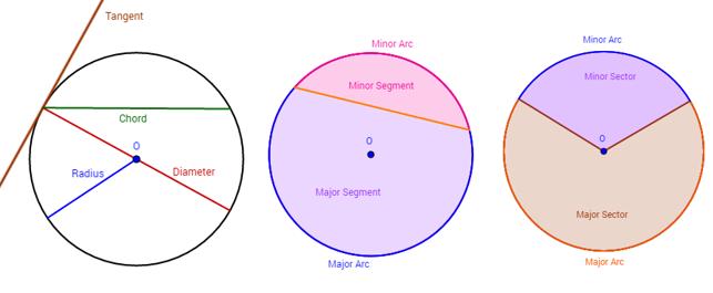 Circles diameter chord radius arc tangent examples videos – Parts of a Circle Worksheet