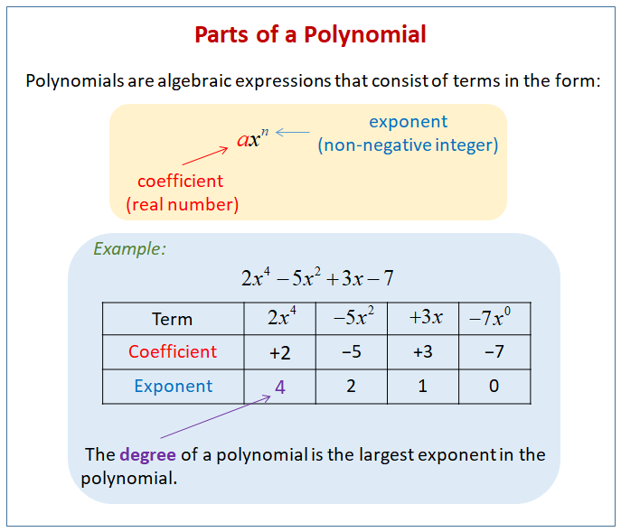 Parts of a Polynomial