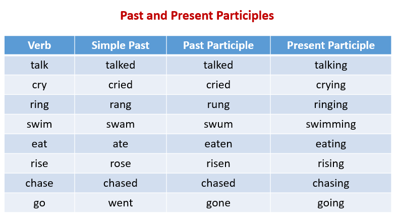 Past Participle (video lessons, examples, explanations)
