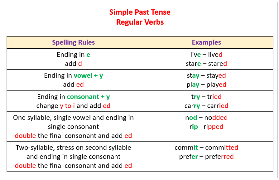 Past Tense Spelling Regular Verbs