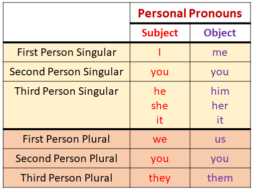 Personal Pronouns Examples Videos