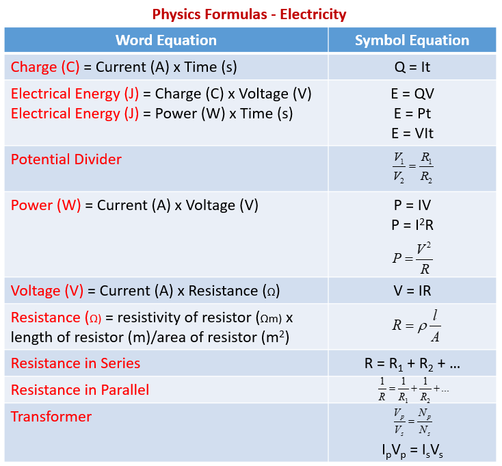 Physics Formulas, Electricity