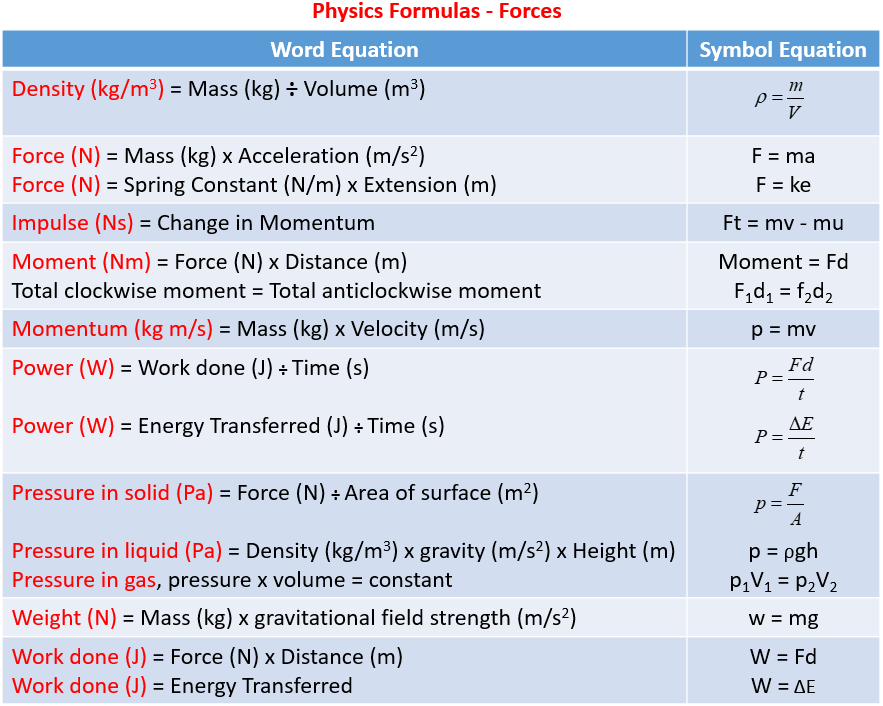 Physics Formulas, Forces