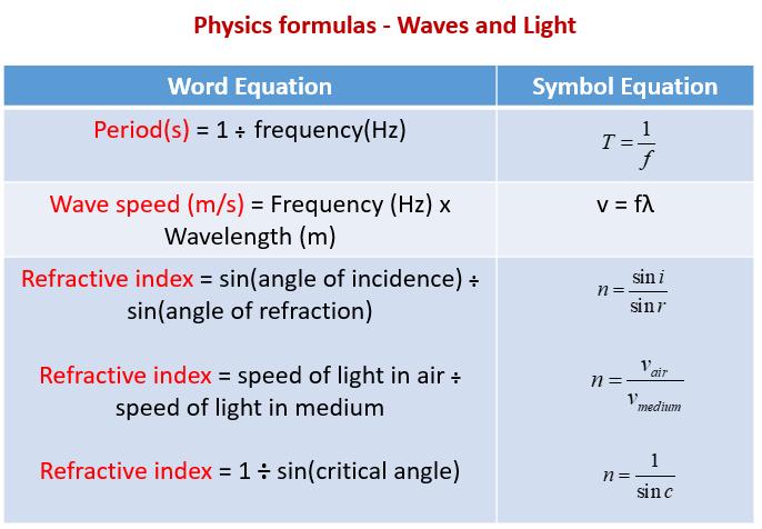Physics Formulas, Waves, Light