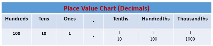 Place Value Chart Decimals
