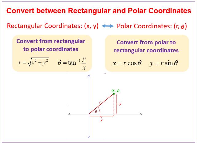 Convert polar rectangular coordinates