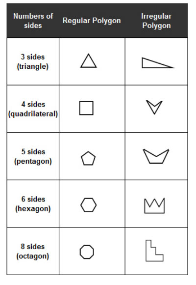 types of polygons songs videos worksheets games examples activities. Black Bedroom Furniture Sets. Home Design Ideas