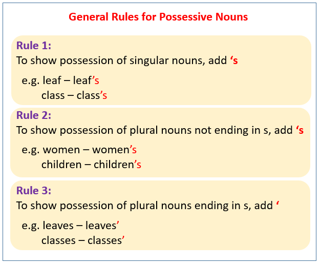 Rules for Possessive Nouns