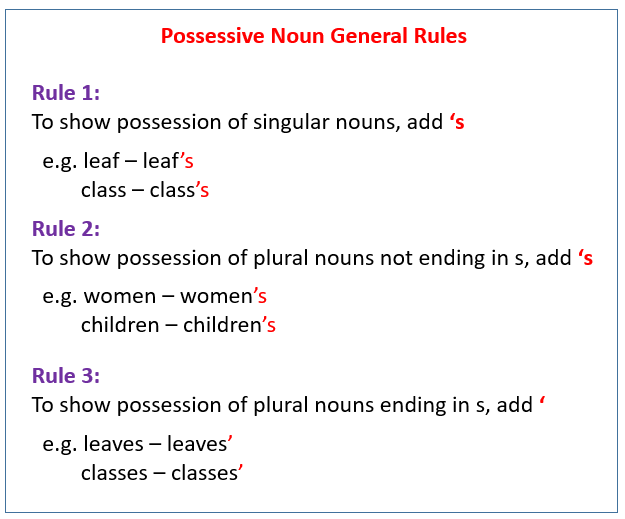possessive nouns (examples. videos)