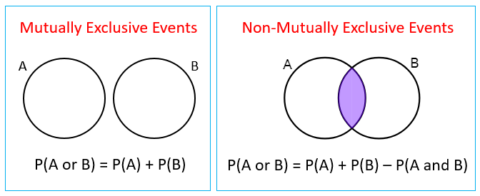 Probability Mutually Exclusive Events