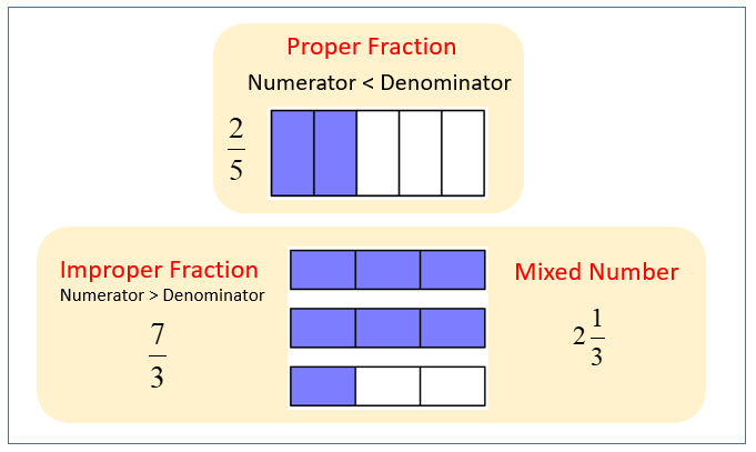 Proper, Improper & Mixed Fractions (examples, solutions, videos)