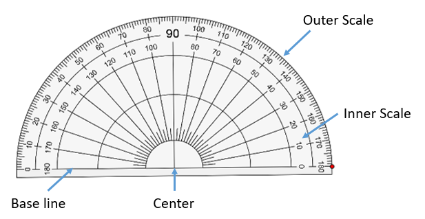 protractor outer inner scale