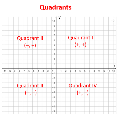 quadrants coordinate plane