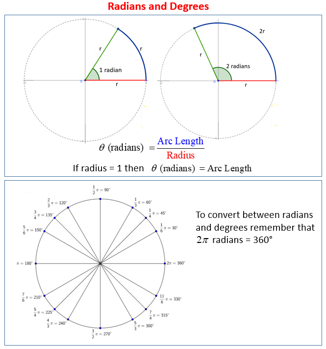 Radians Degrees