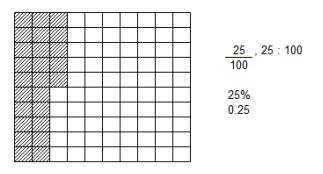 Ratio Percent Grade 6