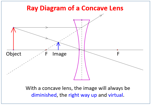 Ray Diagram for Concave Lens
