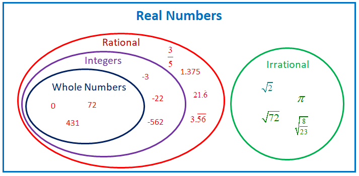 Real Numbers (examples, Solutions, Worksheets, Videos, Games, Activities)