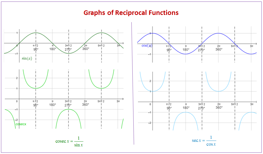 Graphs of Reciprocal Functions