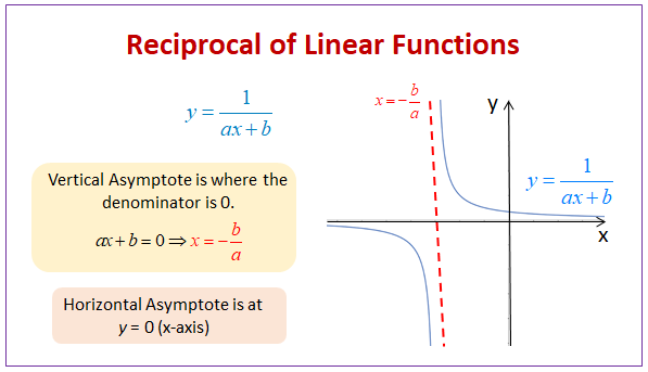 Reciprocal Function