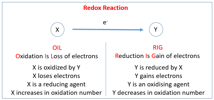 Chemical Reactions Igcse Chemistry Solutions Examples