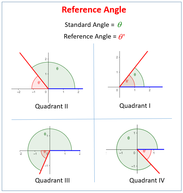 Evaluating Trigonometric Functions Using The Reference
