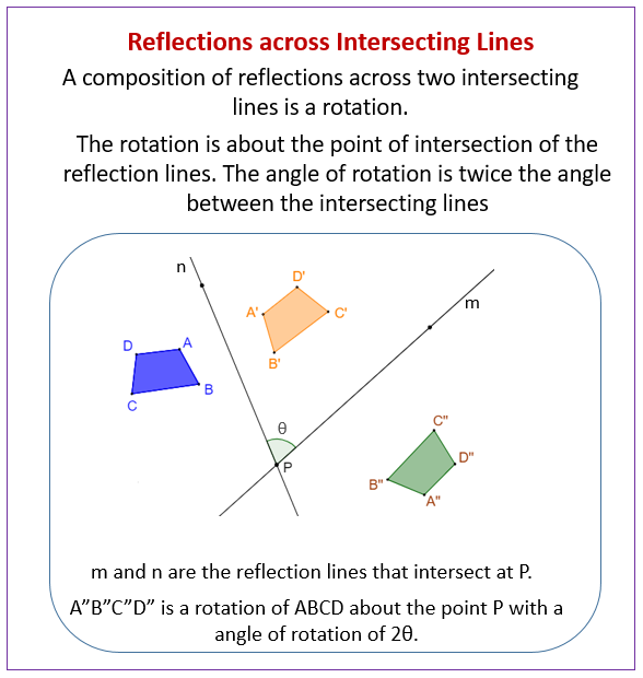 Reflections across Intersecting Lines
