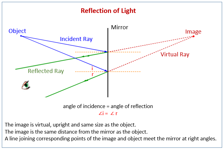 Reflection of Light, Mirror
