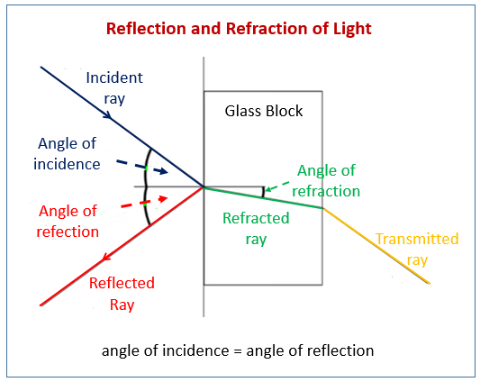 Reflection and refraction of Light