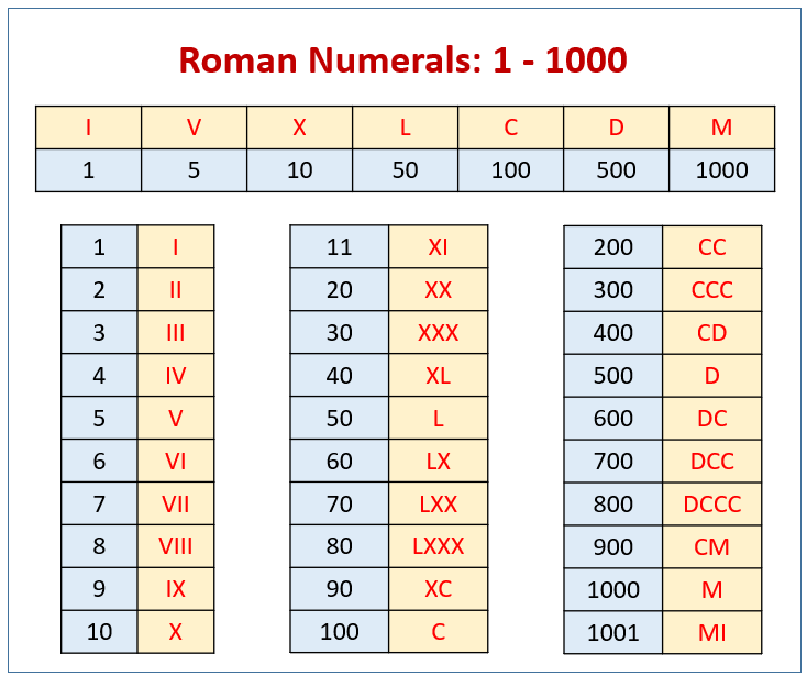 Roman Numerals Chart (solutions, examples, songs, videos ...