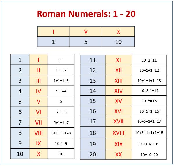 Roman Numerals: 1 - 20