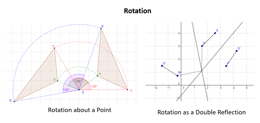 rotation, double reflection