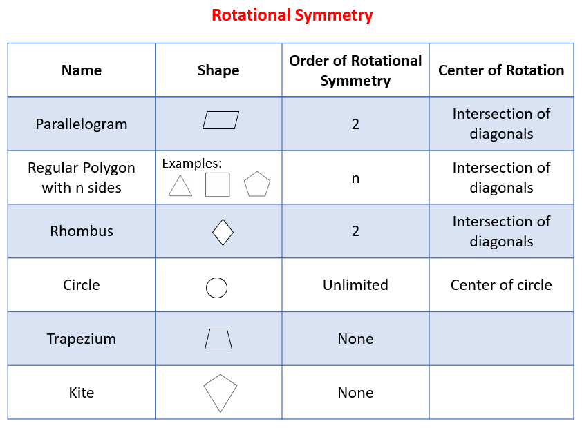 Rotational Symmetry (solutions, examples, videos, worksheets, games ...