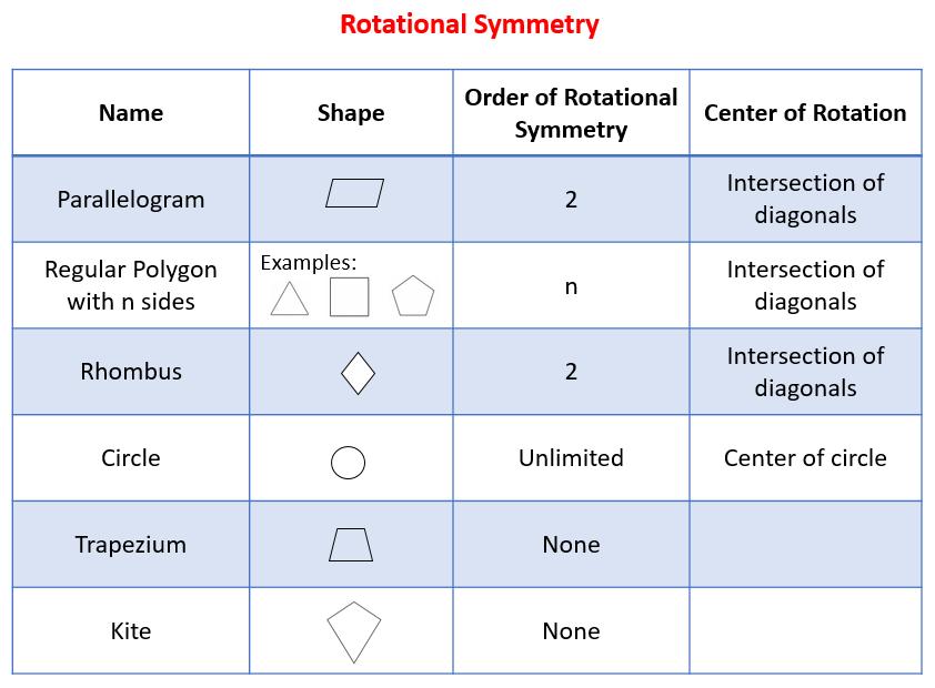 Properties of Quadrilaterals | Teaching Resources